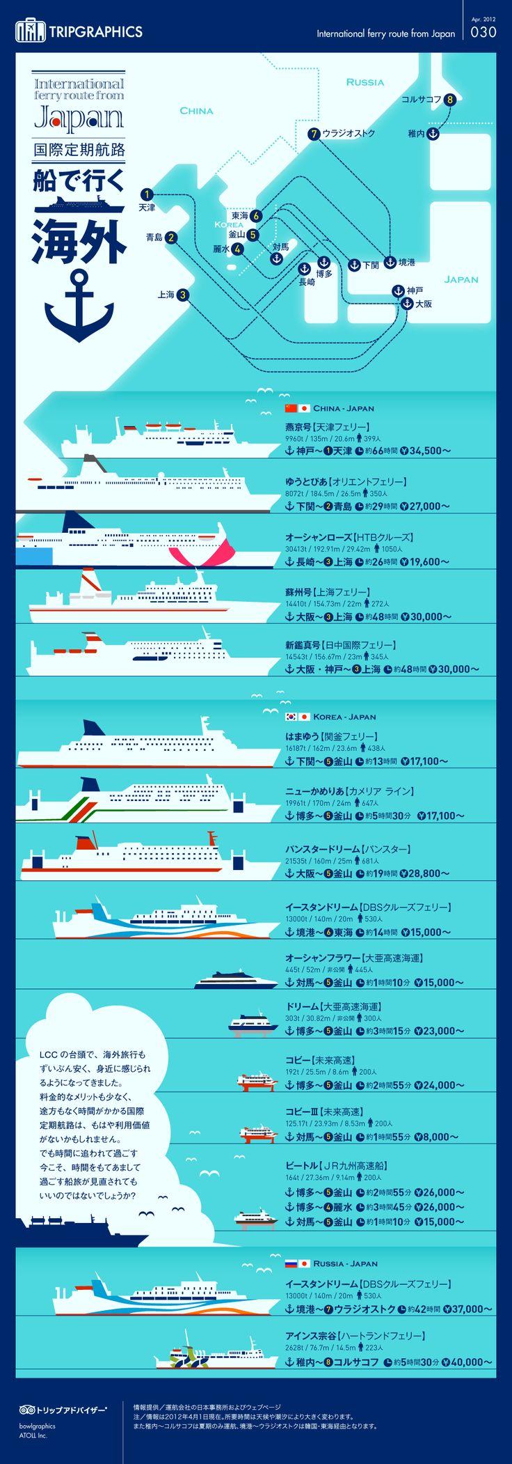 船で行ける海外全航路 トリップアドバイザーのインフォグラフィックスで世界の旅が見える