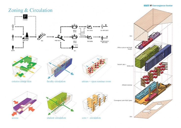 Architectural diagram architecture pinterest for Architectural concepts circulation