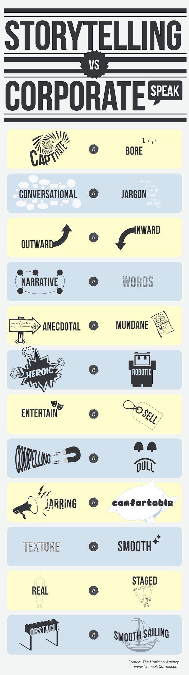 Storytelling vs corporate speak [infographic]