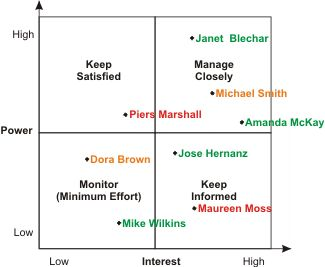 Stakeholder Analysis - Project Management Tools from MindTools.com #PM JAMSO helps companies through training and consultancy. #goalsetting KPI management and business intelligence solutions. http://www.jamsovaluesmarter.com