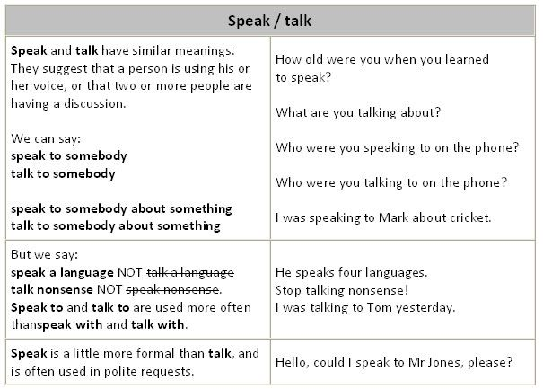 Difference between SAY, TELL, and SPEAK - learn English,grammar,differences