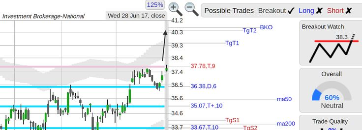 StockConsultant.com - $ETFC (ETFC) E TRADE Financial stock strong rally off 36.38 support, breakout watch above 38.3 , analysis chart
