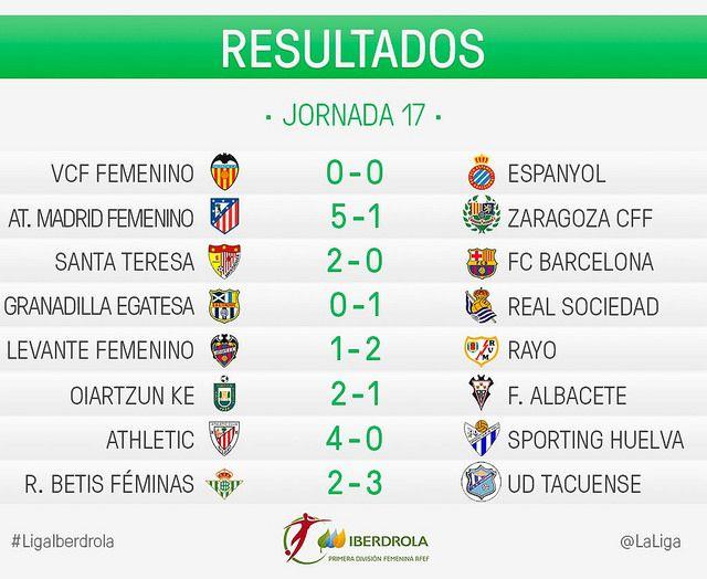 Liga Iberdrola (Jornada 17): Resultados