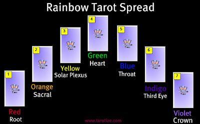 Rainbow #Tarot Spread #Chakra