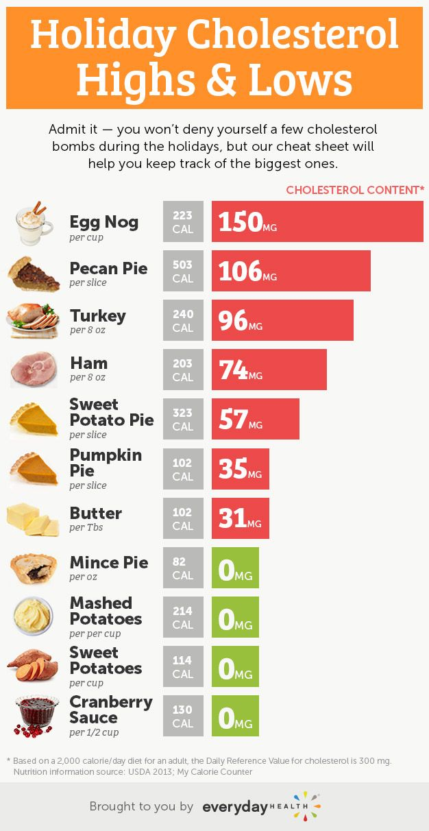 A Cholesterol Cheat Sheet For Your Holiday Feast