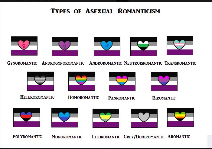 Types of asexual romanticism. I'm on the grey/demiromantic spectrum.