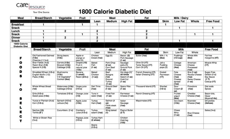 4 Requirements For A Diabetes Diet - 1800 Calorie Diabetic Eating plan. - The following is an explanation regarding 4 Requirements For A Diabetes Diet - 1800 Calorie Diabetic Eating plan. and also other things related with Diabetic Diet For Dummies we provide to support you find the best solutions of health info safe and
