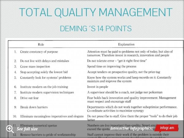 deming' 14 points for s management A comprehensive review of literature indicated that the research on libya's tqm  domain, however  the 14 points in deming management model are essential.