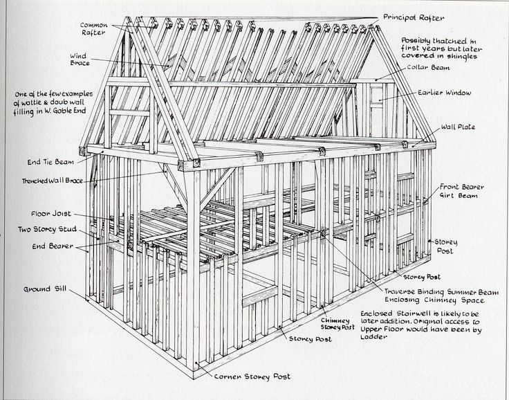 Timber house construction timber frame construction for Home building terms