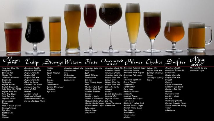 What is the correct glass? - Home Brew Forums