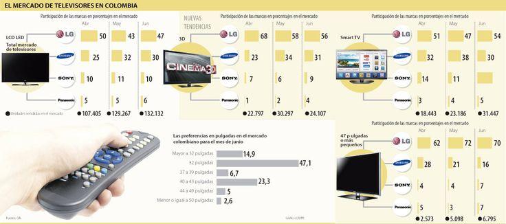 El Mercado de los Televisores en Colombia #Informáticos