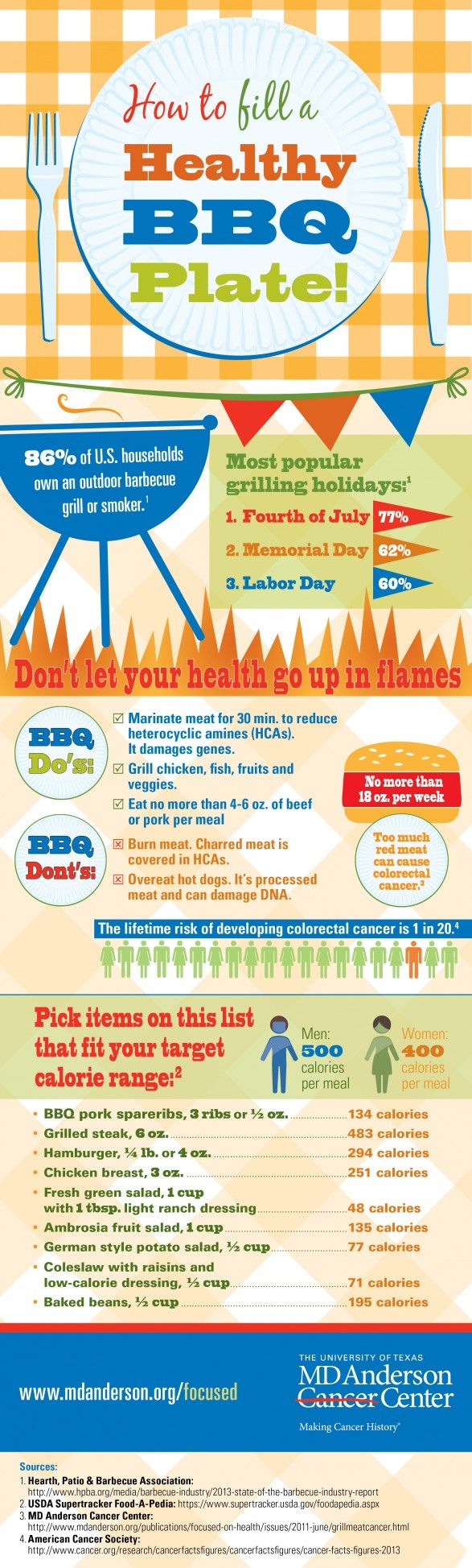 BBQ infographic of Healthy Barbecue Plates #bbqinfographics #infographics #bbq