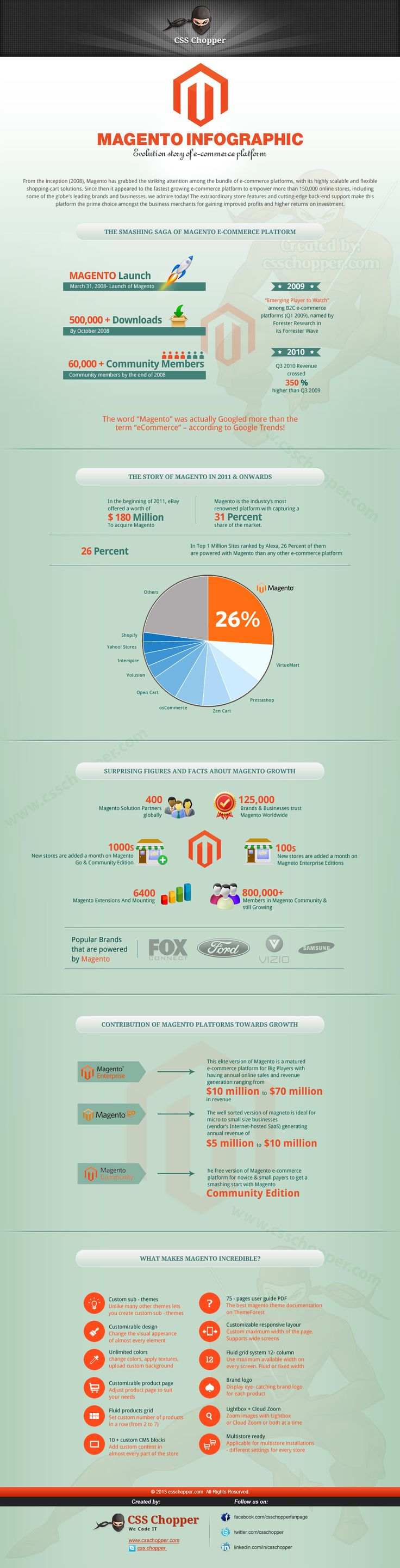 #Magento evolution infographics. Full version: http://www.csschopper.com/blog/magento-infographics-unique-evolution-story-of-ecommerce-platform