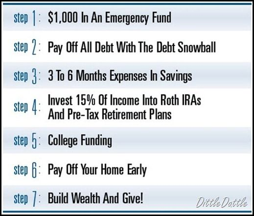 7 BABY STEPS TO FINANCIAL PEACE - Dave Ramsey - STEP 1 - 1,000 dollars in an Emergency Fund - STEP 2 - Pay off all debt with the Debt Snowball - STEP 3 -  3 to 6 Months Expenses in Savings - STEP 4 - Invest 15% of Income into Roth IRA's and Pre-Tax Investment plans - STEP 5 - College Funding - STEP 6 - Pay off your home early - STEP 7 - Build wealth and give!  (dittledattle.blogspot.com)