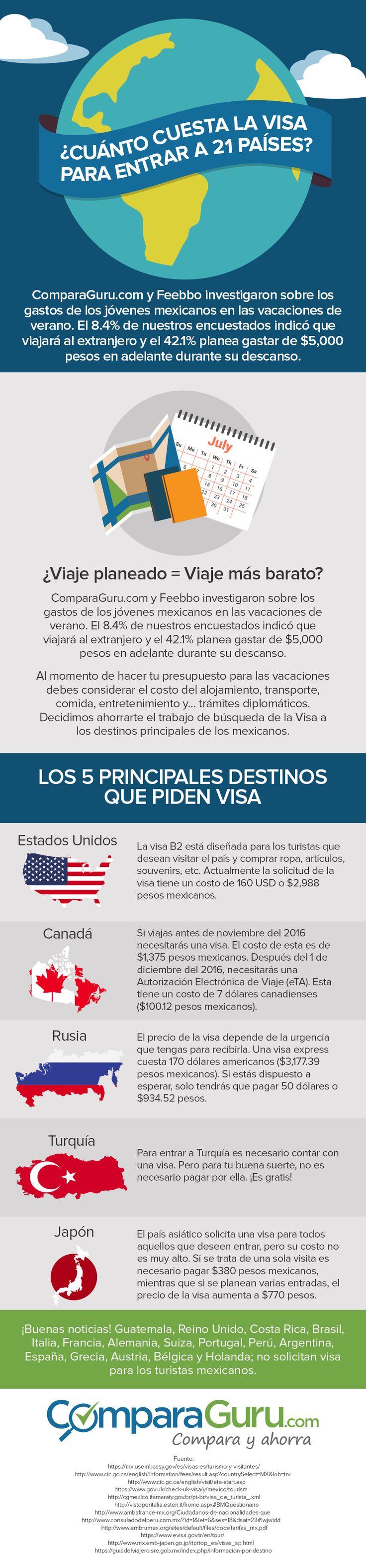 os mexicanos podemos entrar a 133 países sin visa, según el Henley Visa Restrictions Index 2015. Para todos los demás destinos, existe ese trámite llamado Visa de ingreso, que usualmente se resume en llenar algunos formularios y pagar una tarifa. http://www.comparaguru.com/blog/cuanto-cuesta-la-visa-para-viajar-a-otros-paises/