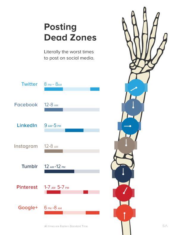 Posting dead zones #infographic