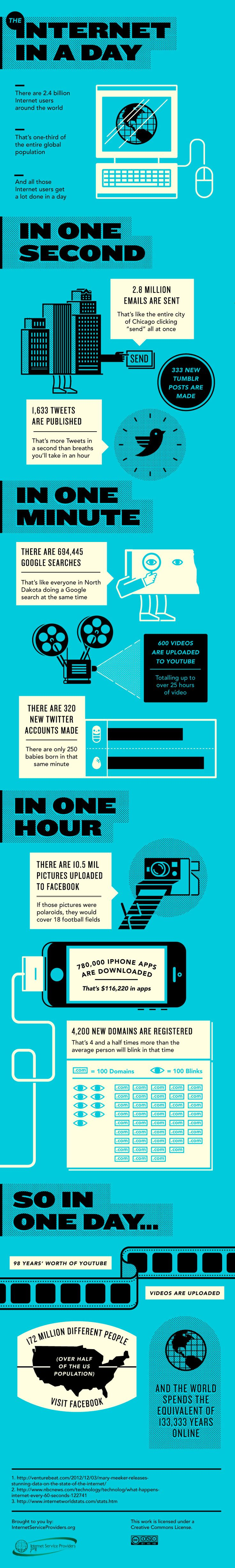 """Incredible to think that in 1 hour 10.5 Million pictures are uploaded to #Facebook. Click image to see more interesting tidbits on """"#Internet in a Day""""."""
