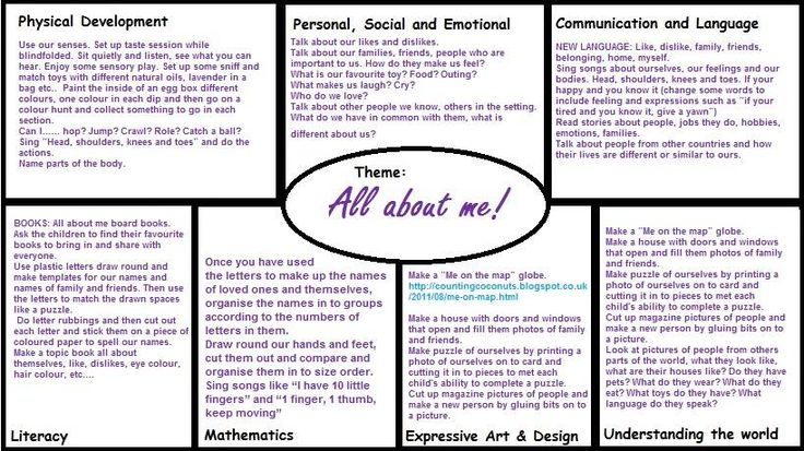 All About Me EYFS plan