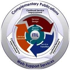 http://marcogandra.blogspot.com/2012/01/como-entender-o-modelo-do-itil-v3.html