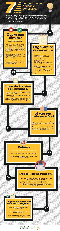 7 passos para obter a dupla cidadania portuguesa