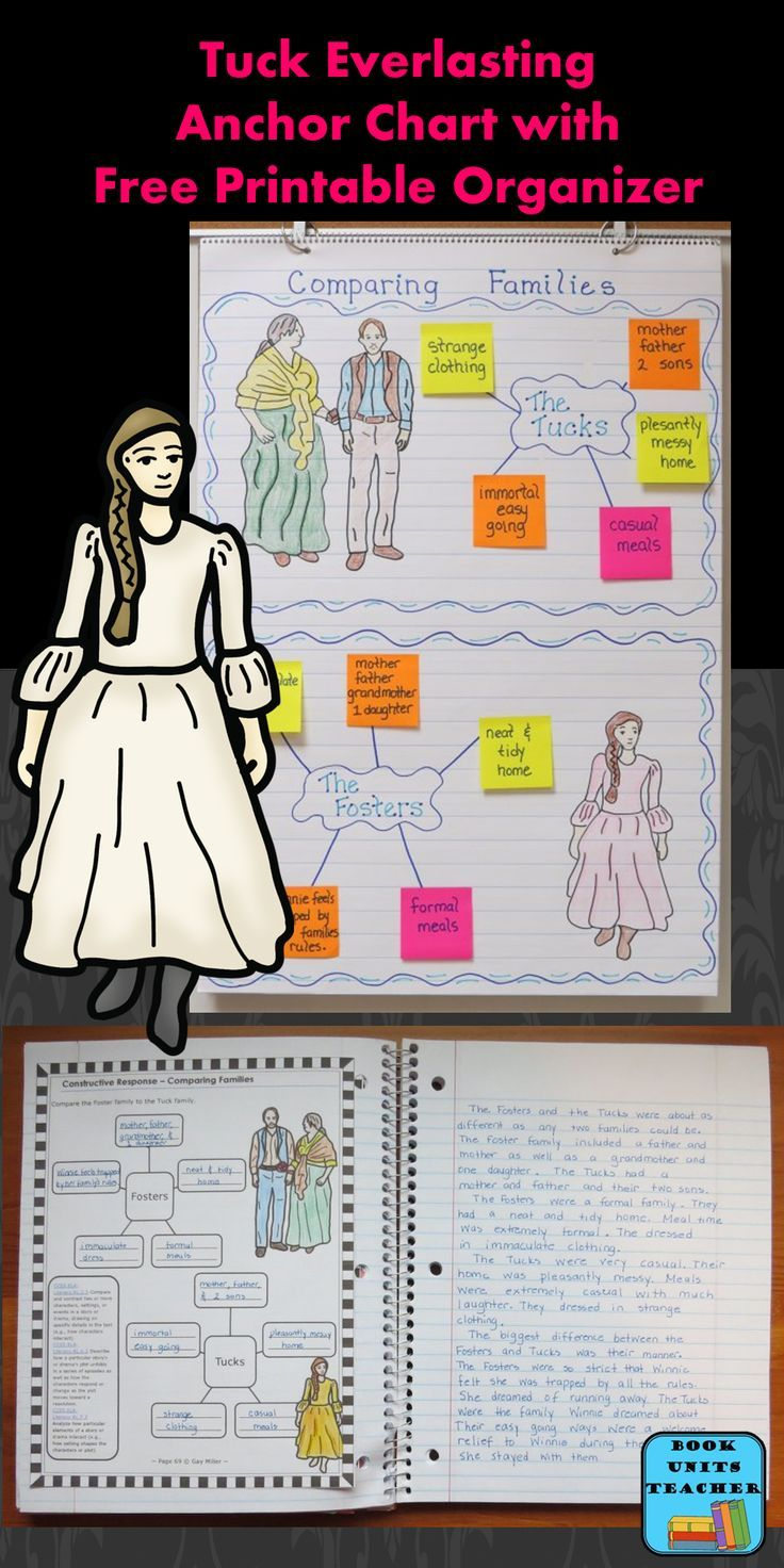 Tuck Everlasting is about ten year old Winnie who is stifled by the strict rules her family has set. She decides to run away into the nearby woods. There she finds the Tucks. This family is extremely different from her own. The anchor chart below helps students see some of these differences.