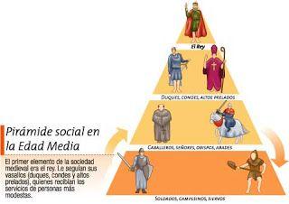 Breve explicacion de la sociedad  http://ellapizdemontse.blogspot.com.es/2012/05/el-castillo-medieval.html