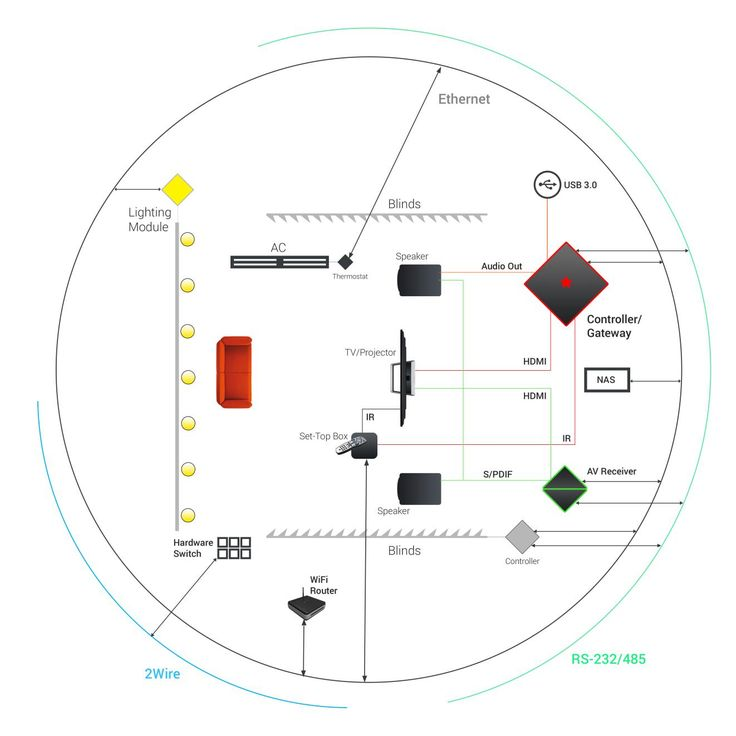 IoT Case-Study : A Home Automation system comprising of Custom built IoT Gateways, Sensor Networks, Cloud back-end and end-user Mobile App/Web dashboard. Details here - http://ow.ly/Xov8T
