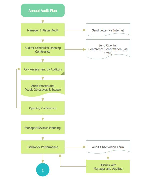 9 best Finance and Accounting \u2014 Audit Flowcharts images on Pinterest