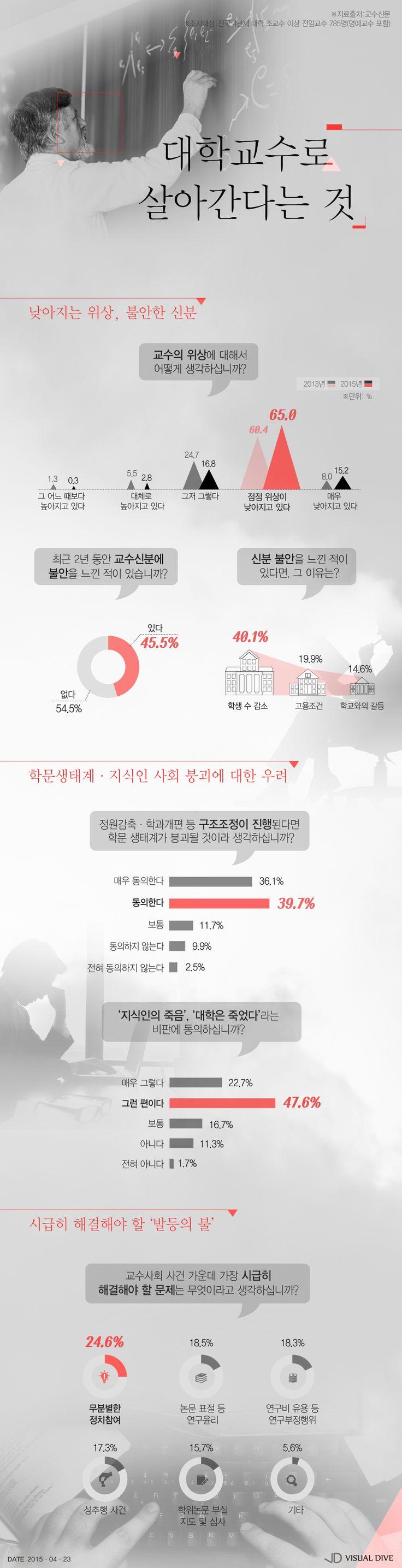 교수 70.3%, '대학은 죽었다'…교수사회의 현주소는? [인포그래픽] #professor / #Infographic ⓒ 비주얼다이브 무단 복사·전재·재배포 금지