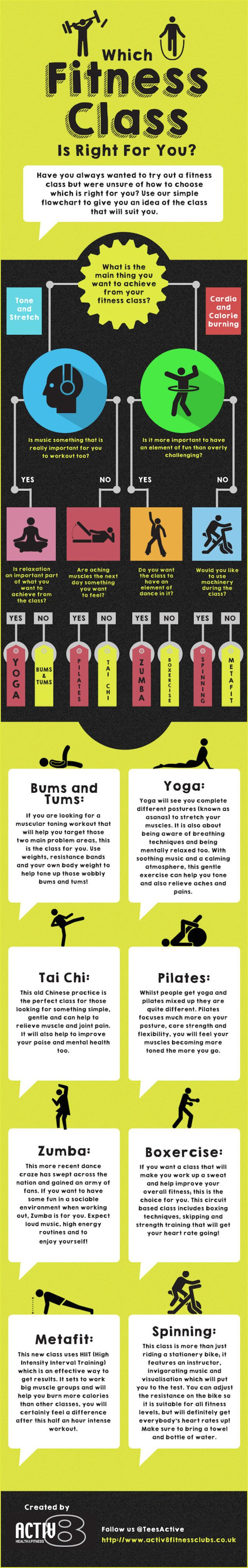 This Graphic Helps You Choose the Right Fitness Class for You. Found via LifeHacker.