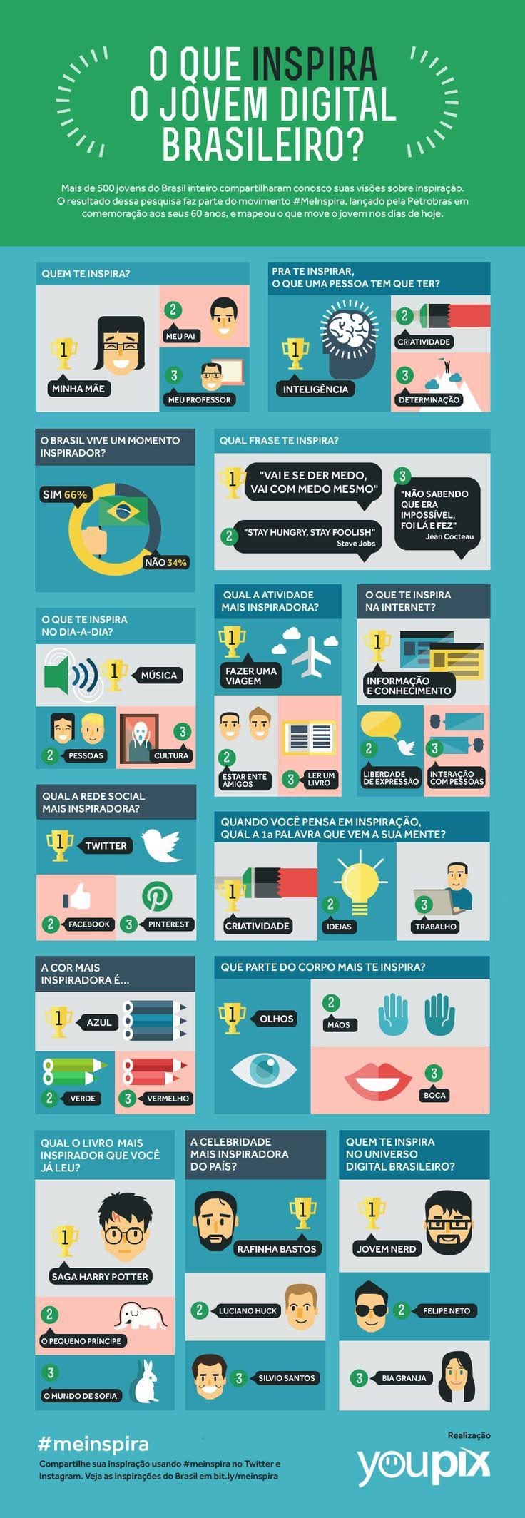 Infográfico: O que inspira o jovem brasileiro? #meinspira