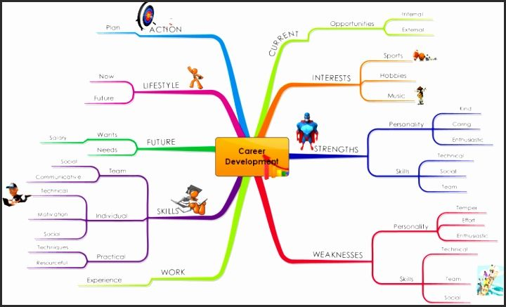 Career Map Template Dwugv Elegant Holland S Six Personality Types