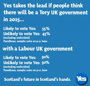 "Blair Jenkins, Chief Executive of Yes Scotland, said: ""The Panelbase poll is a breakthrough, putting support for Yes at a campaign high - it shows that our message that only with independence can the wealth of Scotland work for all the people is getting through."