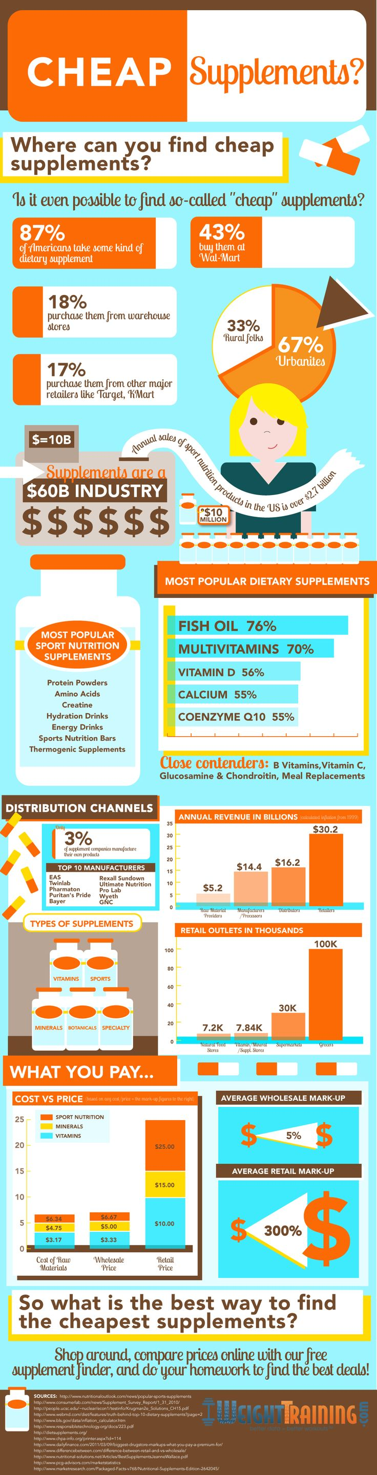 Supplements to expensive? This information will help you find the cheapest supplements!