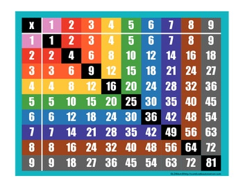 Sure, there are plenty of FREE Multiplication Tables available. BUT ... This one is not like any you have seen! The vibrant colors used in the columns and rows will show your students the patterns in a way that is unique and fun! 5 versions in color and b/w in one file! $