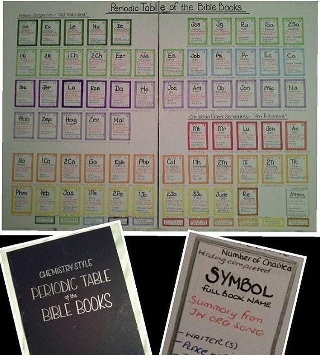 """Идея для семейного поклонения - """"периодическая таблица"""" библейских книг."""
