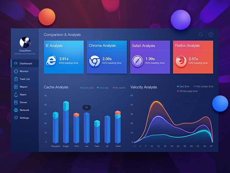 Web evaluation dashboard design by Zoeyshen
