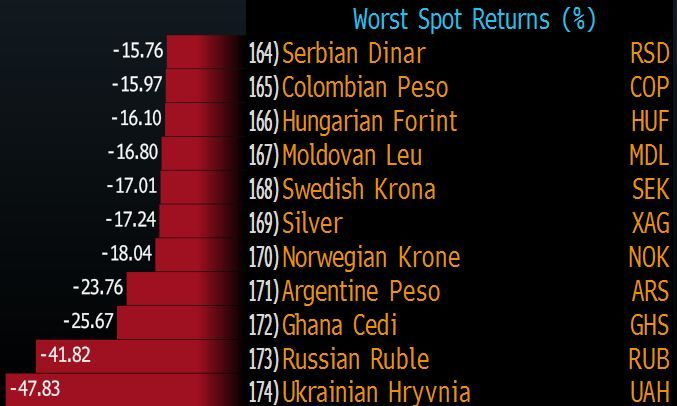 Худшие валюты 2014