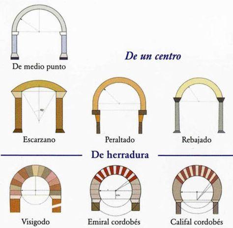 Tipos de Arcos Arquitectonicos de un centro.