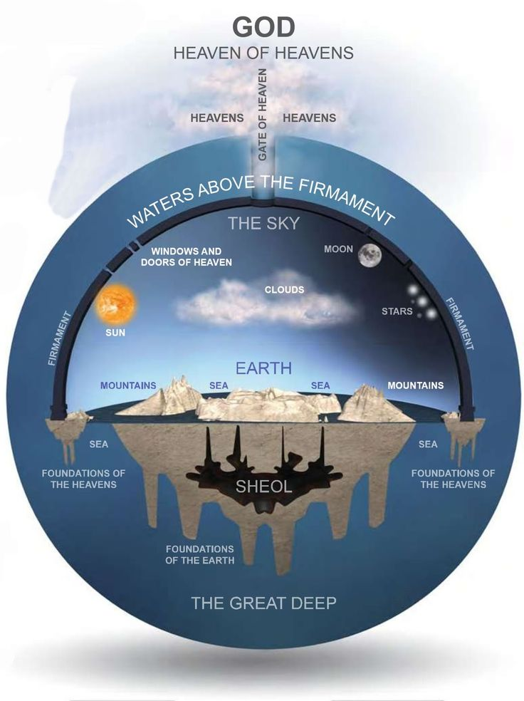 Bible Made Simple: The Flat Earth Movement: Is It For Real? YES, GOD SAID THE EARTH IS FLAT, THATS THE END OF IT!!! #HebrewIsraelites spreading TRUTH. #ISRAELisBLACK