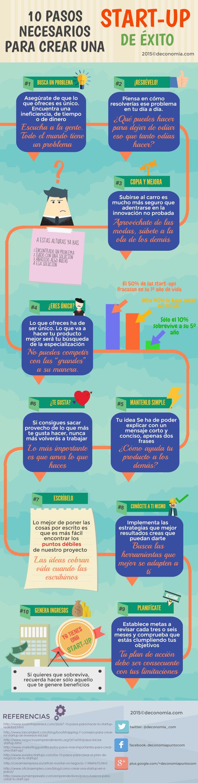 10 pasos para crear una Startup de éxito #infografia #infographic #entrepreneurship