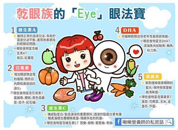 乾眼族的護眼法寶補6營養素乾澀out 眼科 健康新知 華人健康網
