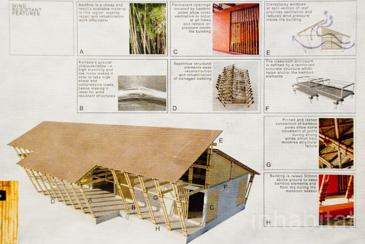 Eleena Jamils winning design for a Nato High School in Camarines-Sur of the Bicol Peninsula in the Philippines, the project is conceived as a response to the need for a new classroom prototype that is able to withstand strong winds. The prototype consists of 2 identical classrooms and washrooms. Here, the building takes the form of a typical vernacular domestic structure found all over the archipelago and Southeast Asia.