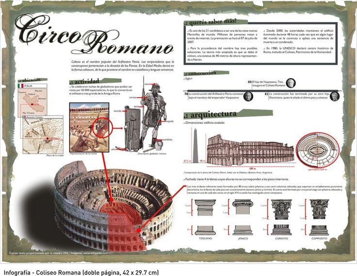 El circo romano #infografia #infographic
