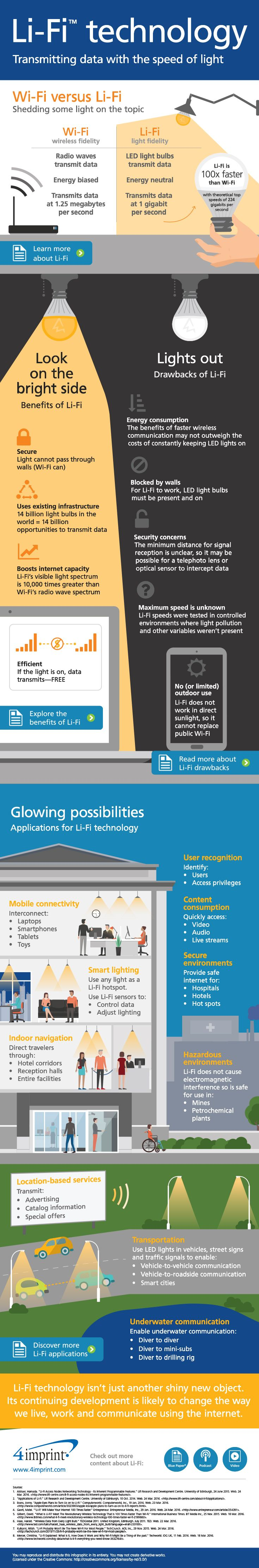 Explore Li-Fi technology, its benefits and drawbacks, and practical applications in this infographic.