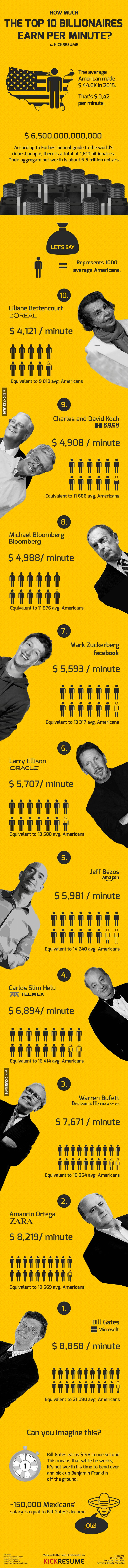 How Much the Top 10 Billionaires Earn