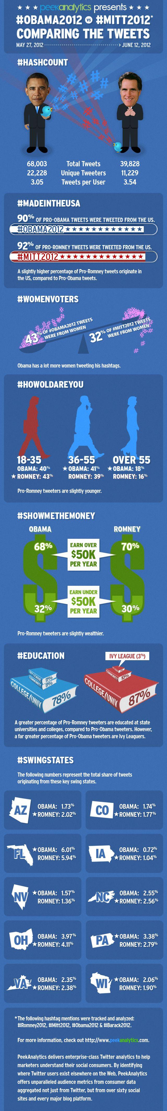 Obama2012 vs Mitt2012: Comparing the Tweets