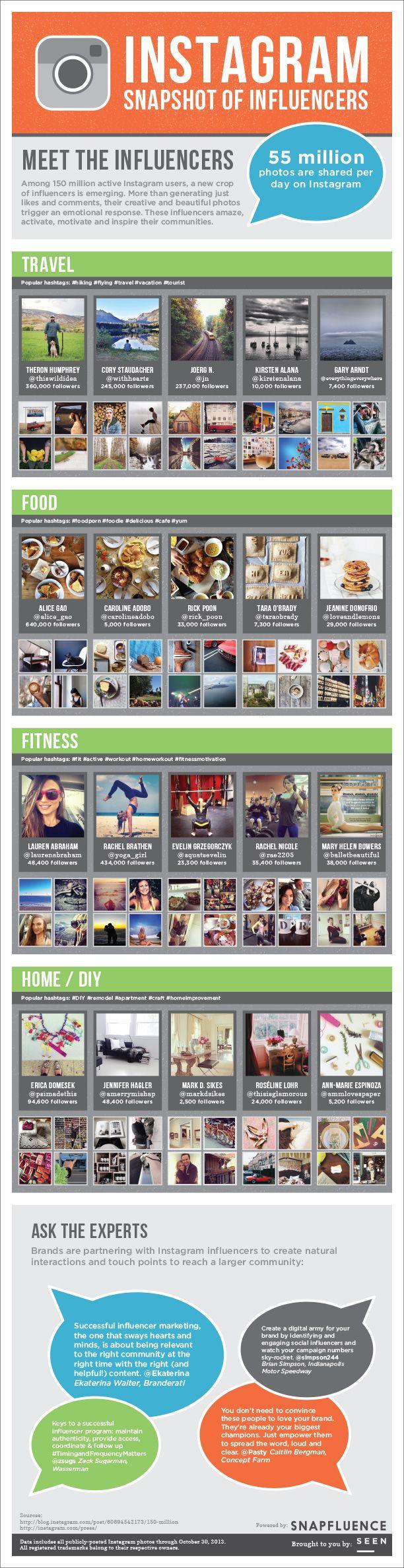 Instagram Snapshot Of #Influencers - Meet The Top Users [#infographic]  #Instagram