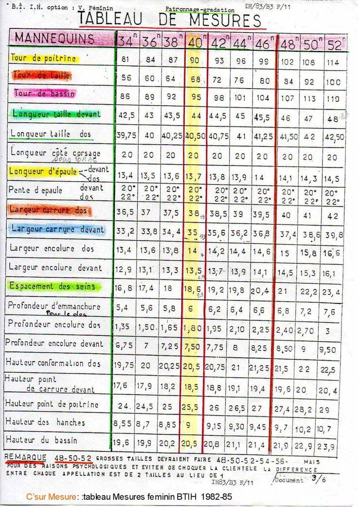 """je vous mets les Tableaux de mesures Feminines,""""Ecole de couture""""et BTIH. Ils dates des Années 1982 et 1985 depuis(2006) les barèmes ont été revus par les professionnelsde l'IFTH.(voir sur leur site!) document de l'IFTH: mensurations 2006. Tableau de..."""