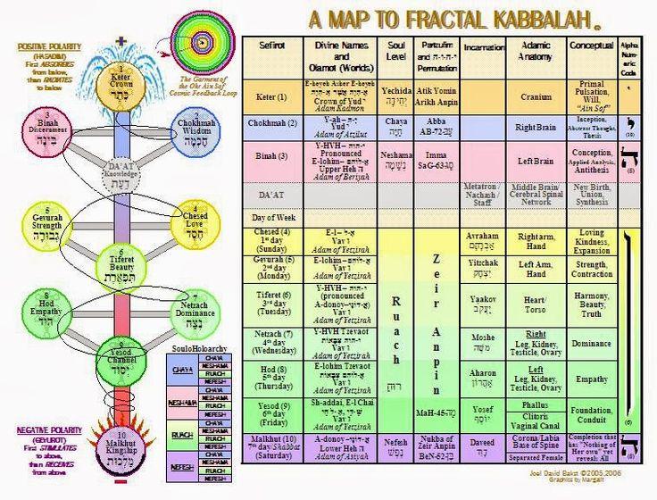 Non solo angeli: KABBALAH IL SUO SIGNIFICATO PROFONDO